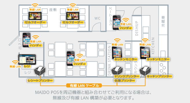 MAIDO POSのご利用イメージ